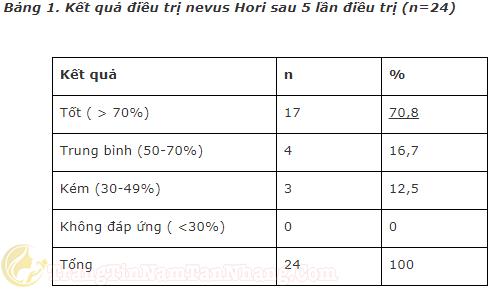 kết quả điều trị Hori Nevus bằnglaser QS Yag