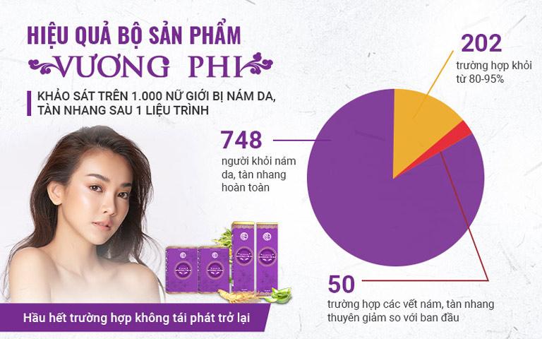 Kết quả khảo sát đo lường hiệu quả điều trị của bộ sản phẩm Vương Phi trên 1000 nữ giới